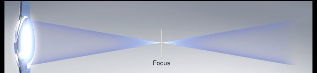 Accommodating Lens with Far Focus Explained.